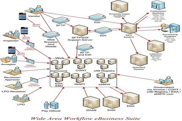 Apa Itu Wide Area Workflow Dalam Sebuah Bisnis