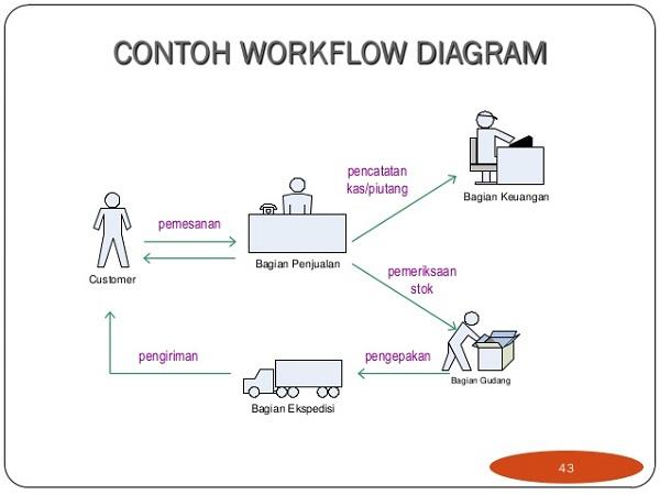Aplikasi Workflow